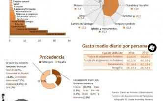 Infografía - Perfil del turista